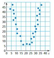 Big Ideas Math Answer Key Grade 8 Chapter 6 Data Analysis and Displays 6.1 12