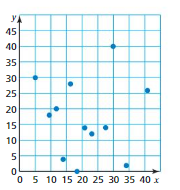 Big Ideas Math Answer Key Grade 8 Chapter 6 Data Analysis and Displays 6.1 13