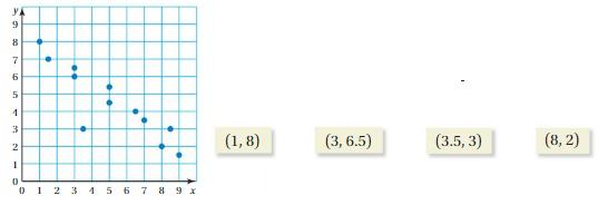 Big Ideas Math Answer Key Grade 8 Chapter 6 Data Analysis and Displays 6.1 5