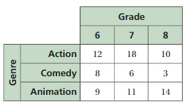 Big Ideas Math Answer Key Grade 8 Chapter 6 Data Analysis and Displays cc 1