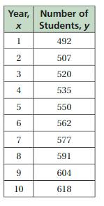 Big Ideas Math Answer Key Grade 8 Chapter 6 Data Analysis and Displays cr 10