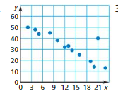 Big Ideas Math Answer Key Grade 8 Chapter 6 Data Analysis and Displays cr 6