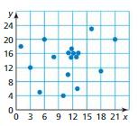 Big Ideas Math Answer Key Grade 8 Chapter 6 Data Analysis and Displays cr 7