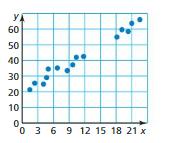 Big Ideas Math Answer Key Grade 8 Chapter 6 Data Analysis and Displays cr 8
