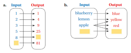 Big Ideas Math Answer Key Grade 8 Chapter 7 Functions 7.1 1