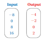 Big Ideas Math Answer Key Grade 8 Chapter 7 Functions 7.1 10