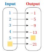 Big Ideas Math Answer Key Grade 8 Chapter 7 Functions 7.1 13