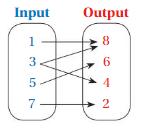 Big Ideas Math Answer Key Grade 8 Chapter 7 Functions 7.1 16