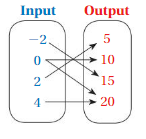 Big Ideas Math Answer Key Grade 8 Chapter 7 Functions 7.1 18