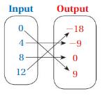 Big Ideas Math Answer Key Grade 8 Chapter 7 Functions 7.1 19