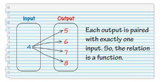 Big Ideas Math Answer Key Grade 8 Chapter 7 Functions 7.1 21