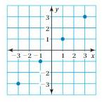 Big Ideas Math Answer Key Grade 8 Chapter 7 Functions 7.1 22