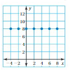 Big Ideas Math Answer Key Grade 8 Chapter 7 Functions 7.1 23