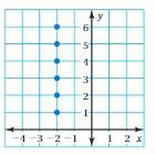 Big Ideas Math Answer Key Grade 8 Chapter 7 Functions 7.1 24