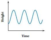 Big Ideas Math Answer Key Grade 8 Chapter 7 Functions 7.5 2