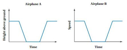 Big Ideas Math Answer Key Grade 8 Chapter 7 Functions 7.5 6