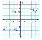 Big Ideas Math Answers 6th Grade Chapter 8 Integers, Number Lines, and the Coordinate Plane 8.6 7