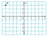 Big Ideas Math Answers 6th Grade Chapter 8 Integers, Number Lines, and the Coordinate Plane cp 2