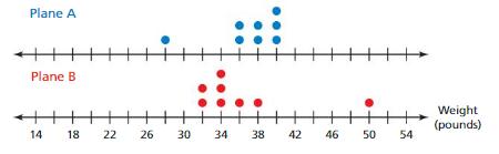 Big Ideas Math Answers 7th Grade Chapter 8 Statistics pt 6
