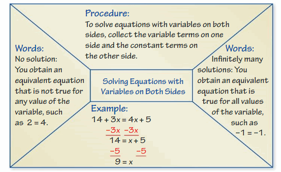 Big Ideas Math Answers 8th Grade Chapter 1 Equations 101