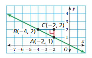 Big Ideas Math Answers 8th Grade Chapter 4 Graphing and Writing Linear Equations 4.2 10