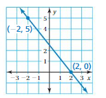 Big Ideas Math Answers 8th Grade Chapter 4 Graphing and Writing Linear Equations 4.2 11