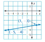 Big Ideas Math Answers 8th Grade Chapter 4 Graphing and Writing Linear Equations 4.2 14