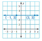 Big Ideas Math Answers 8th Grade Chapter 4 Graphing and Writing Linear Equations 4.2 15