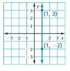 Big Ideas Math Answers 8th Grade Chapter 4 Graphing and Writing Linear Equations 4.2 16
