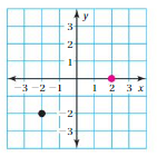 Big Ideas Math Answers 8th Grade Chapter 4 Graphing and Writing Linear Equations 4.2 17