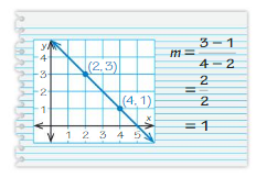 Big Ideas Math Answers 8th Grade Chapter 4 Graphing and Writing Linear Equations 4.2 18