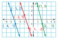 Big Ideas Math Answers 8th Grade Chapter 4 Graphing and Writing Linear Equations 4.2 19