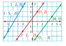 Big Ideas Math Answers 8th Grade Chapter 4 Graphing and Writing Linear Equations 4.2 20