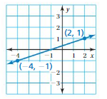 Big Ideas Math Answers 8th Grade Chapter 4 Graphing and Writing Linear Equations 4.2 4