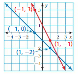 Big Ideas Math Answers 8th Grade Chapter 4 Graphing and Writing Linear Equations 4.2 5