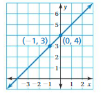 Big Ideas Math Answers 8th Grade Chapter 4 Graphing and Writing Linear Equations 4.6 11