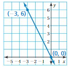 Big Ideas Math Answers 8th Grade Chapter 4 Graphing and Writing Linear Equations 4.6 12