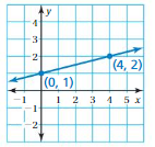 Big Ideas Math Answers 8th Grade Chapter 4 Graphing and Writing Linear Equations 4.6 13