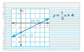 Big Ideas Math Answers 8th Grade Chapter 4 Graphing and Writing Linear Equations 4.6 17