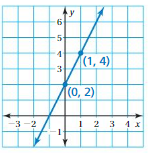 Big Ideas Math Answers 8th Grade Chapter 4 Graphing and Writing Linear Equations 4.6 3