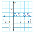 Big Ideas Math Answers 8th Grade Chapter 4 Graphing and Writing Linear Equations 4.6 6