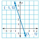 Big Ideas Math Answers 8th Grade Chapter 4 Graphing and Writing Linear Equations 4.6 8
