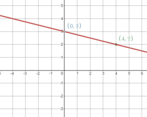 Big Ideas Math Answers 8th Grade Chapter 4 img_132