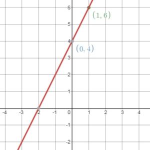 Big Ideas Math Answers 8th Grade Chapter 4 img_133