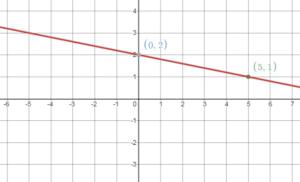 Big Ideas Math Answers 8th Grade Chapter 4 img_134