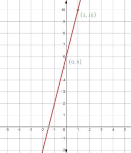 Big Ideas Math Answers 8th Grade Chapter 4 img_135