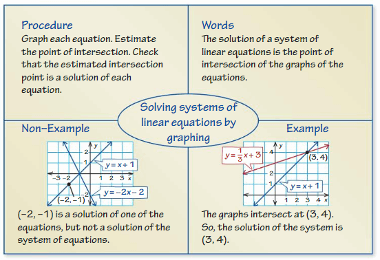 Big Ideas Math Answers 8th Grade Chapter 5 Systems of Linear Equations 96
