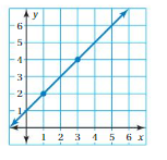 Big Ideas Math Answers 8th Grade Chapter 7 Functions 7.2 11