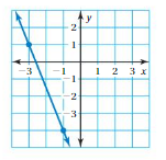 Big Ideas Math Answers 8th Grade Chapter 7 Functions 7.2 12