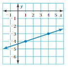 Big Ideas Math Answers 8th Grade Chapter 7 Functions 7.2 13